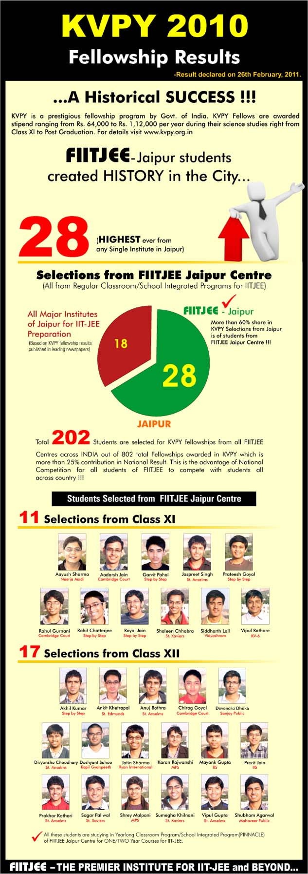 fiitjee result Jee main, 2018 results fiitjee students recreate history & touch the zenith  of glory in jee main, 2018 for more top performers of jee main, 2018 click.